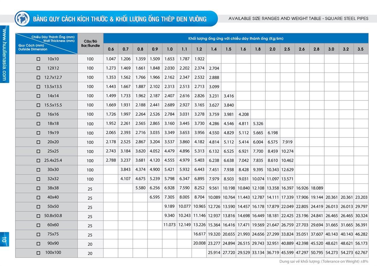 Thông số kỹ thuật thép hộp chữ nhật